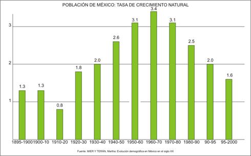 20070118190828!México_-_Tasa_de_crecimiento_natural