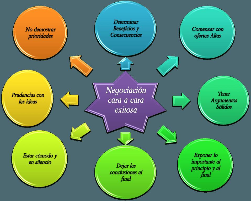 tipos-de-negociaciones-diagrama-negociacion-exitosa