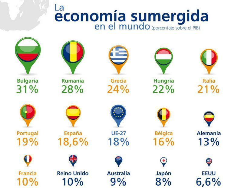 impacto-del-mercado-negro-en-la-economia-poercentaje-de-la-economia-sumergida-en-el-mundo