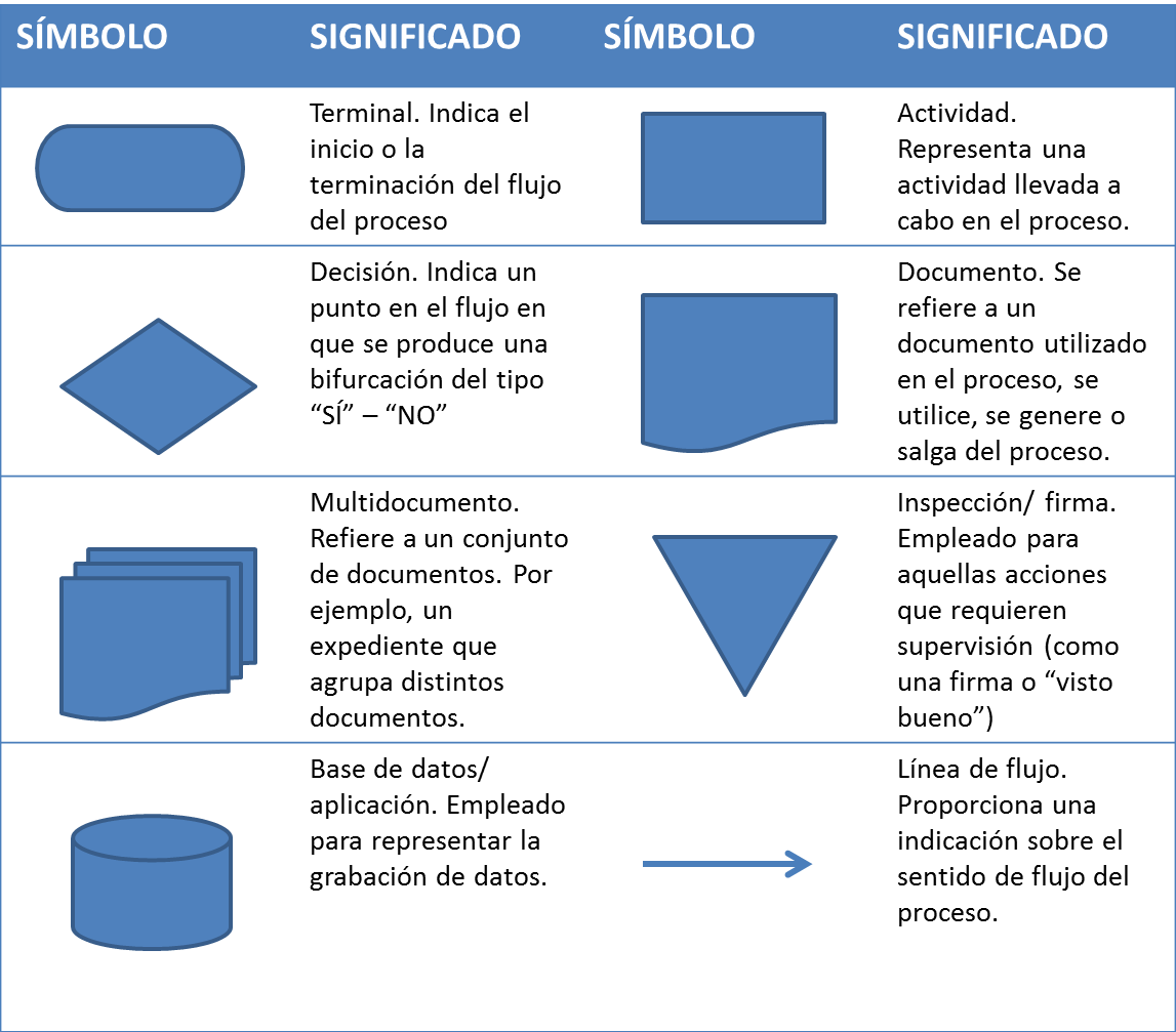 como-hacer-un-diagrama-de-flujo-simbolos-significado