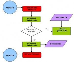 Diagrama de Flujo ¿Cómo Se Hacen? Ejemplos - DeFinanzas.com
