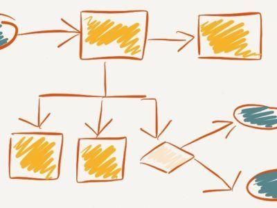 Diagrama de Flujo ¿Cómo Se Hacen? Ejemplos