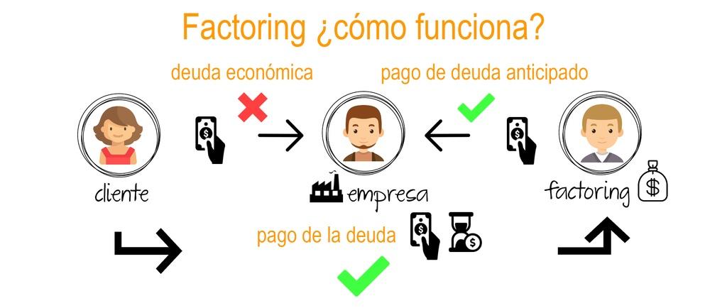 caracteristicas-del-factoring-express-esquema-factoring