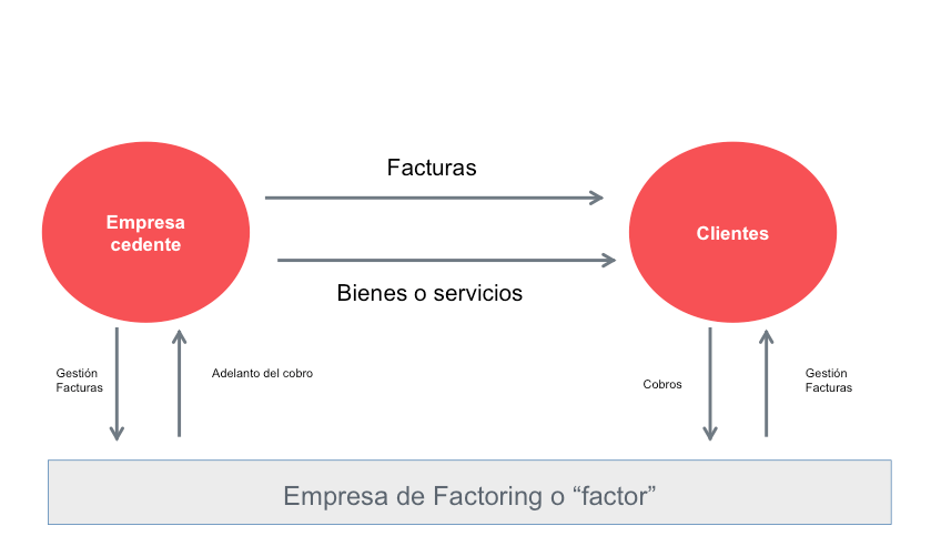 caracteristicas-del-factoring-diagrama-participantes-del-factoring
