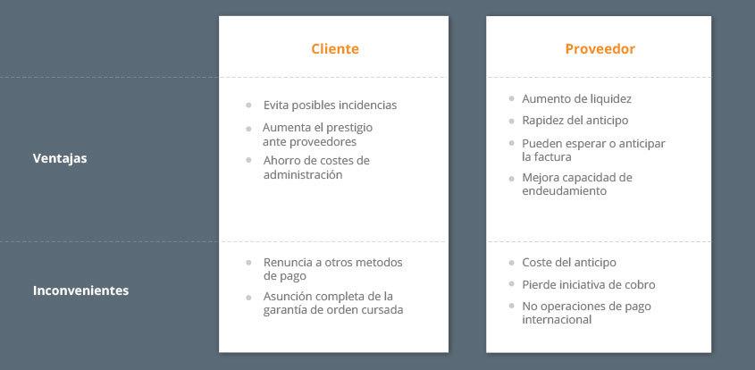 ventajas-y-desventajas-del-confirming-grafico-clientes-vs-proveedores
