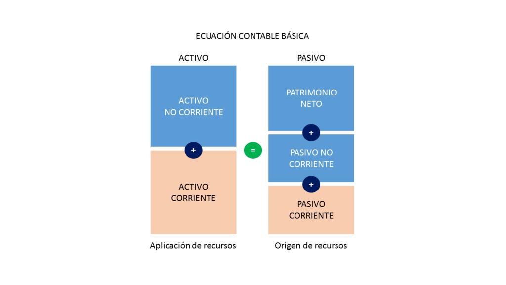 tipos-de-activos-tabla-de-equilibrio-patrimonial