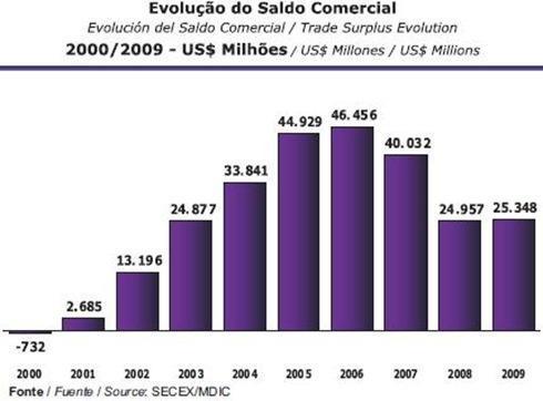 2010102890balanza comercial brasil