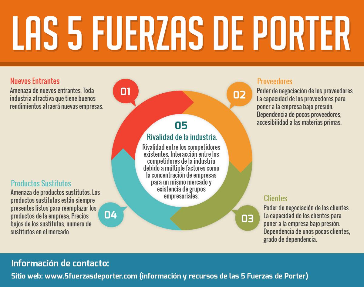 las-cinco-fuerzas-de-porter-infografia