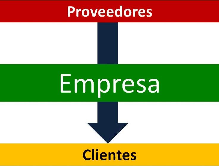 ventajas-y-desventajas-de-la-integracion-vertical-grafico-integracion-vertical