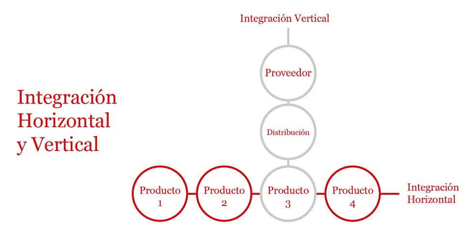 integracion-vertical-e-integracion-horizontal-esquema-explicativo