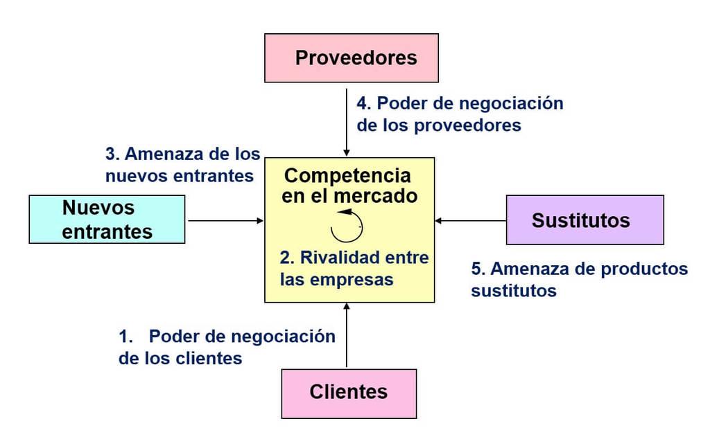 las-5-fuerzas-de-porter-grafico-economia-diagrama