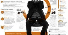Qué hacer en caso de acoso laboral – Mobbing
