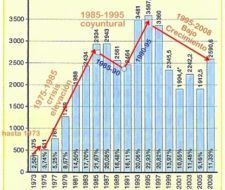 La evolución de la Tasa de desempleo en España
