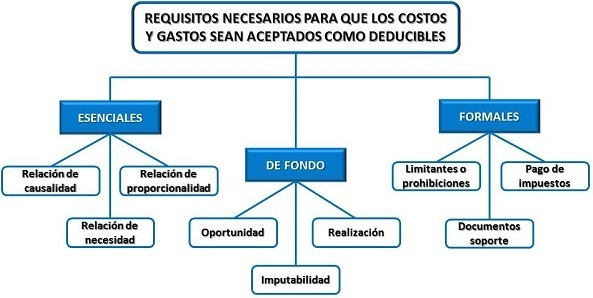 requisitos-de-los-gastos-deducibles-en-el-iva-diagrama-de-requisitos-de-gastos-deducibles