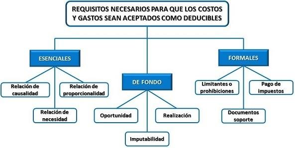 requisitos-de-los-gastos-deducibles-en-el-iva-diagrama-de-requisitos-de-gastos-deducibles