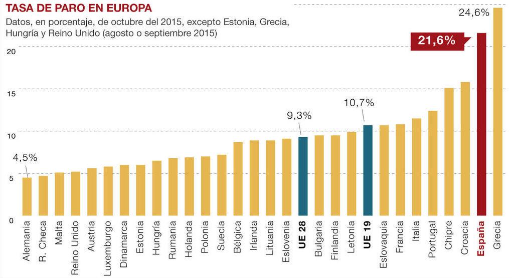 tasa-de-paro-europa-grafico