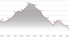 La tasa de paro