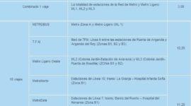 Tarifas de Metro de Madrid 2014
