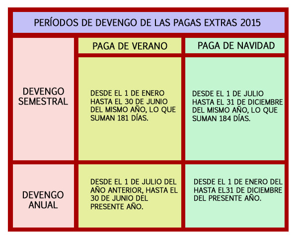 Periodos Devengo 2015