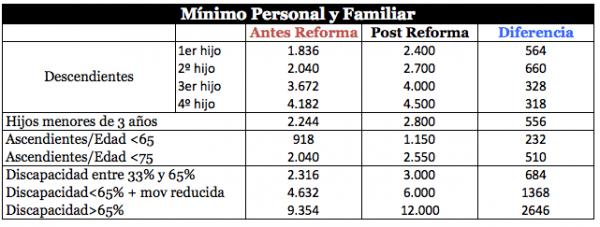 minimo-personal-familiar-IRPF-2016
