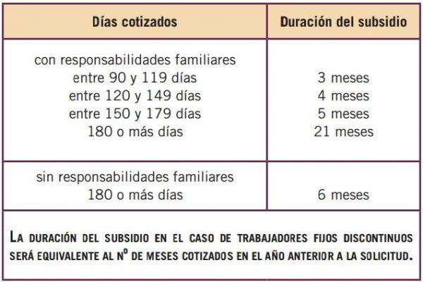 Tabla dias cotizados subsidio desempleo
