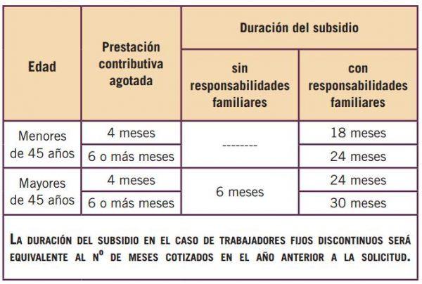 Tabla duracion subsidios desempleo