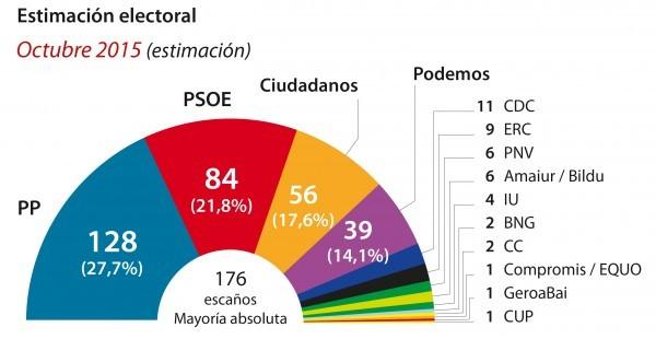 los-sondeos-de-las-elecciones-generales-2015-20-diciembre