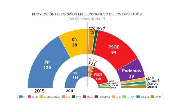 sondeos-de-las-elecciones-generales-2015-20-de-diciembre
