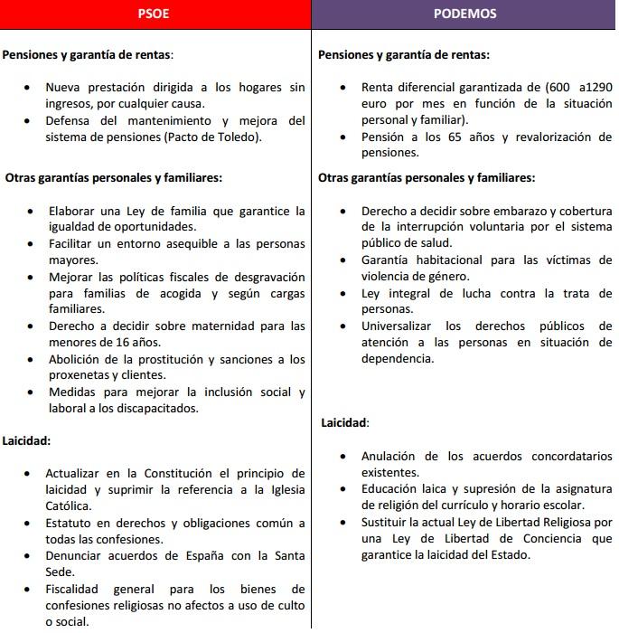 comparativa-podemos-vs-psoe-modelo-social