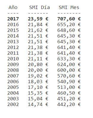 salario-minimo-espana-evolucion
