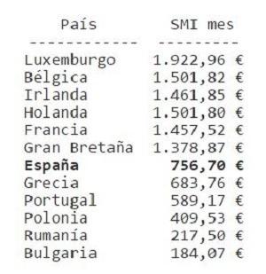 salario-minimo-europa-comparacion