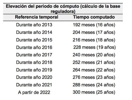 requisitos-para-jubilarse-cuanto-se-cobra-base-reguladora