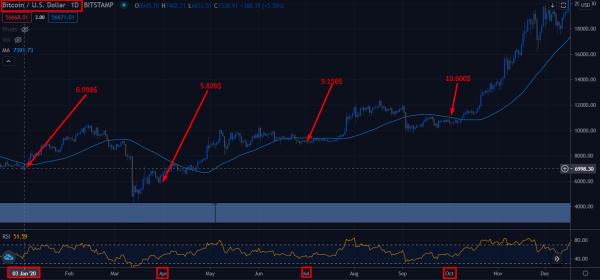 Estrategia DCA bitcoin