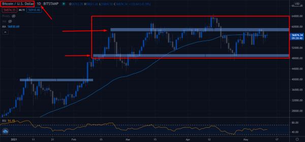 swing trading Bitcoin