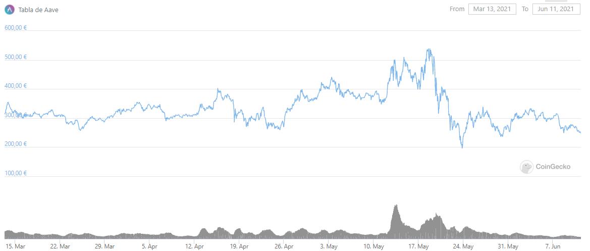 aave precio en euros