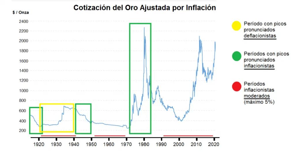relacion oro inflacion