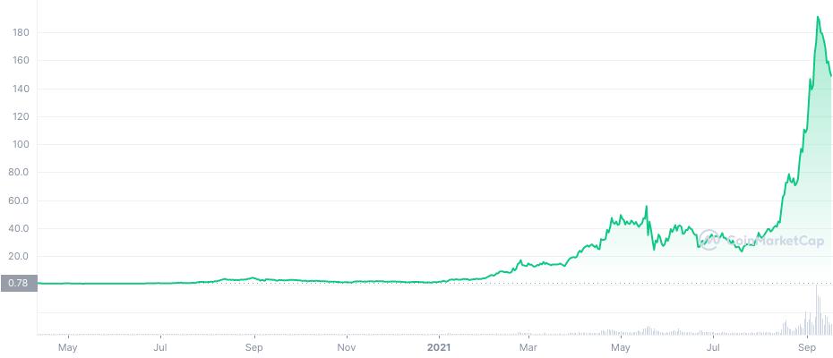 Evolución precio Solana