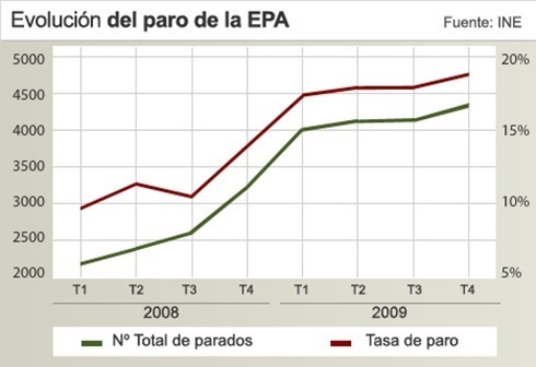 Evolucion_trimestral_paro_Encuesta_Poblacion_Activa_EPA_hecha_publica_Instituto_Nacional_Estadistica