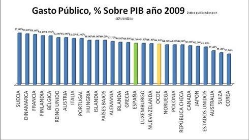 Gasto Público 2009_0
