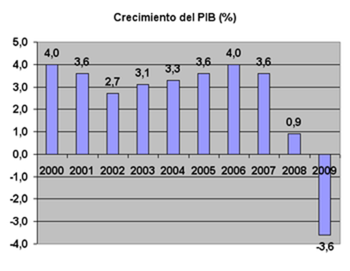 PIB_España_2000-2009
