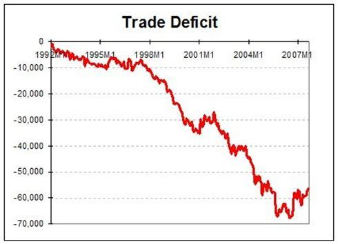 TradeDeficit120307