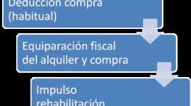 Deducción por alquiler: Cómo deben tributar casero e inquilino en la Declaración de la renta 2018 (IRPF 2017)