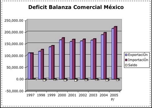deficit-balanza-comericial-mexico