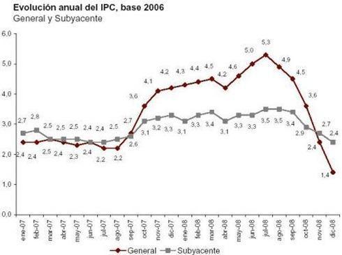 deflacion-espana-2009_500