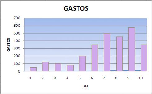 grafico estatico