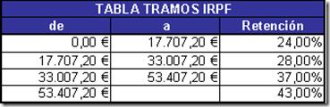 Tablas IRPF 2015-2016