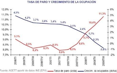 tasa-paro-ocupacion